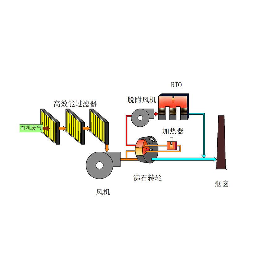 分子筛吸附浓缩转轮RTO工艺