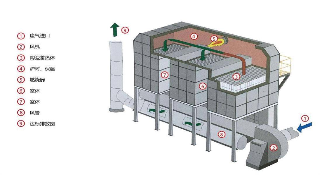 床式RTO结构图